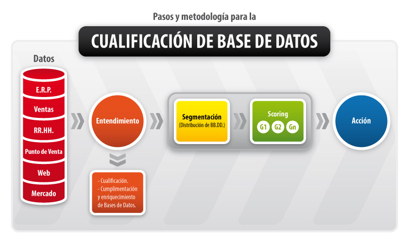 Cualificación de Base de Datos